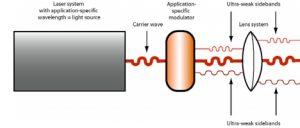fotobiostimulatie - lichtherapie
